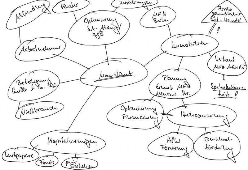 mindmap-fuer-privatpersonen-1200-web-800x550